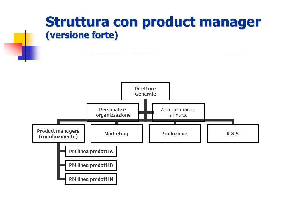 Struttura con product manager (versione forte) Direttore Generale Product managers (coordinamento) PM linea prodotti A PM linea prodotti B PM linea prodotti N MarketingProduzioneR & S Personale e organizzazione Amministrazione e finanza