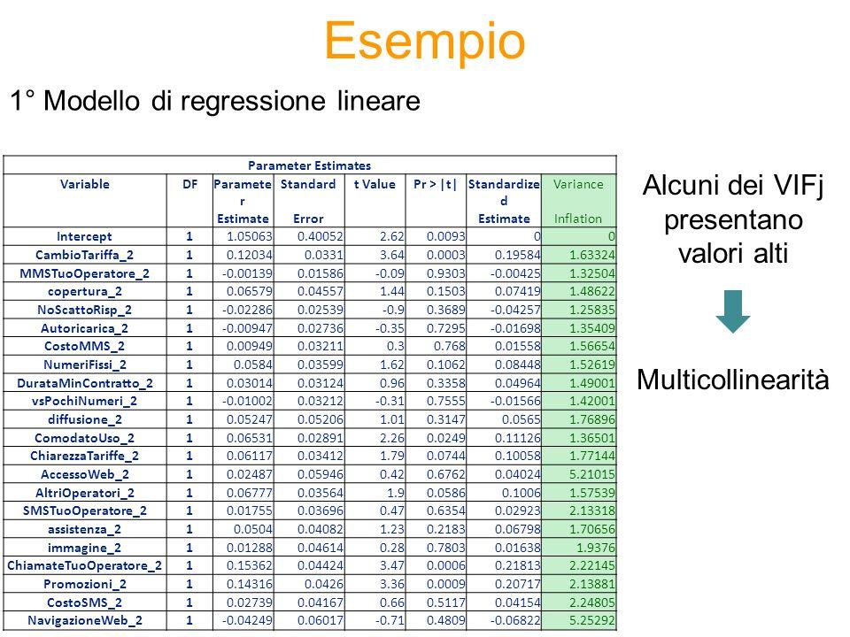 Esempio Parameter Estimates VariableDFParamete r Standardt ValuePr >  t Standardize d Variance EstimateErrorEstimateInflation Intercept11.050630.40052