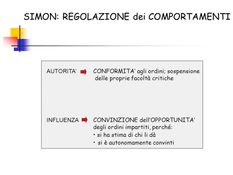 SIMON: REGOLAZIONE dei COMPORTAMENTI AUTORITA CONFORMITA agli ordini; sospensione delle proprie facoltà critiche INFLUENZA CONVINZIONE dellOPPORTUNITA