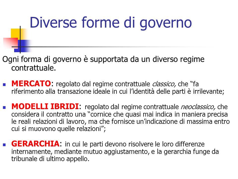 Diverse forme di governo Ogni forma di governo è supportata da un diverso regime contrattuale. MERCATO: regolato dal regime contrattuale classico, che