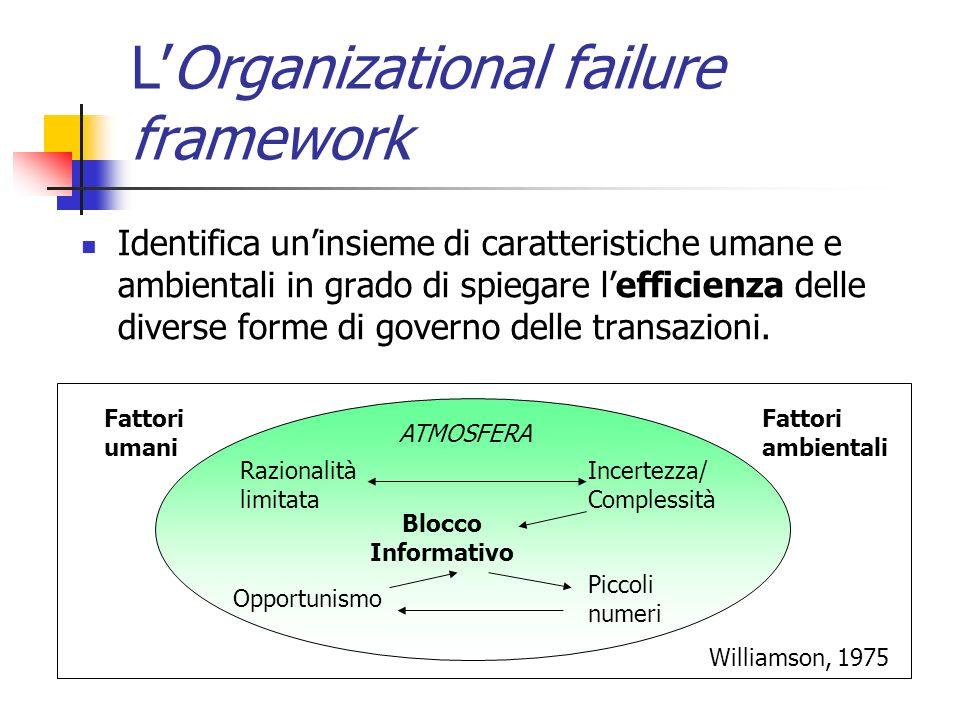 LOrganizational failure framework Identifica uninsieme di caratteristiche umane e ambientali in grado di spiegare lefficienza delle diverse forme di g