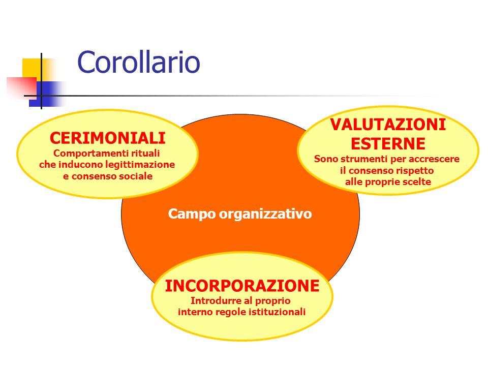Corollario CERIMONIALI Comportamenti rituali che inducono legittimazione e consenso sociale INCORPORAZIONE Introdurre al proprio interno regole istitu