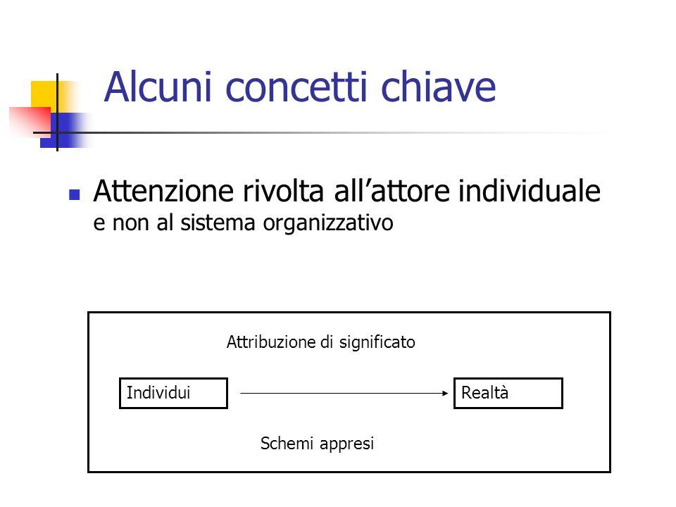Alcuni concetti chiave Attenzione rivolta allattore individuale e non al sistema organizzativo IndividuiRealtà Attribuzione di significato Schemi appr
