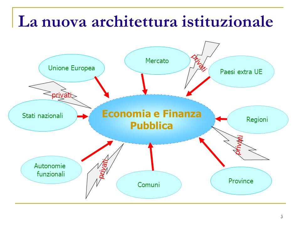 3 La nuova architettura istituzionale Economia e Finanza Pubblica Comuni Unione Europea Province Regioni Paesi extra UE Stati nazionali Autonomie funzionali Mercato privati