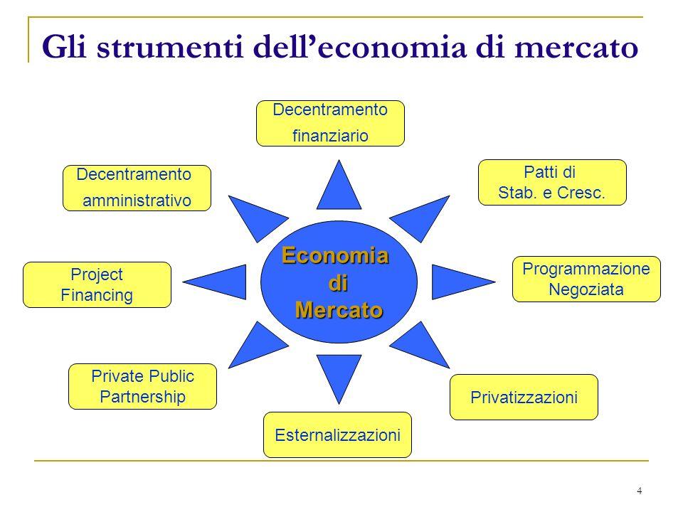 5 I livelli istituzionali LUnione Europea Lo Stato Centrale Le regioni Gli enti locali Comuni Province Comunità Montane...