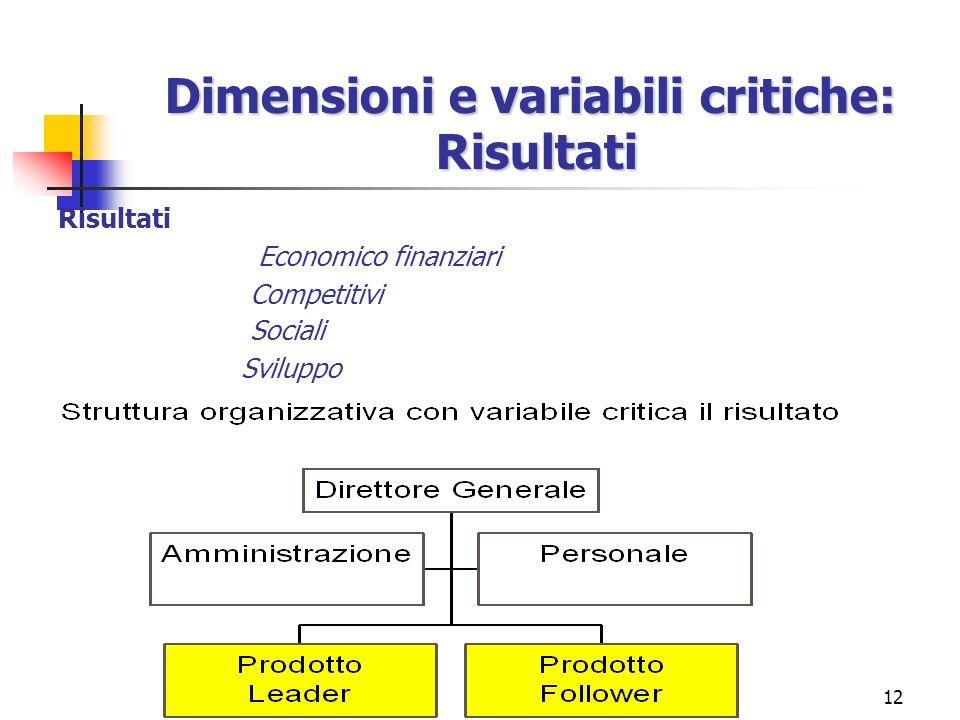 12 Risultati Economico finanziari Competitivi Sociali Sviluppo Dimensioni e variabili critiche: Risultati