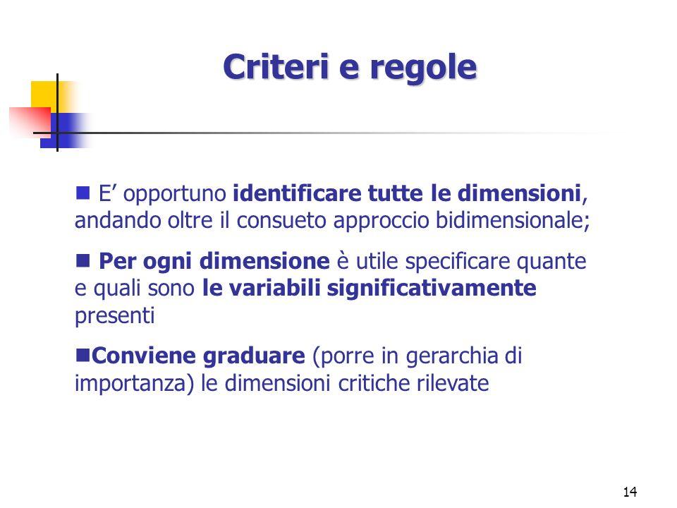 14 Criteri e regole E opportuno identificare tutte le dimensioni, andando oltre il consueto approccio bidimensionale; Per ogni dimensione è utile spec