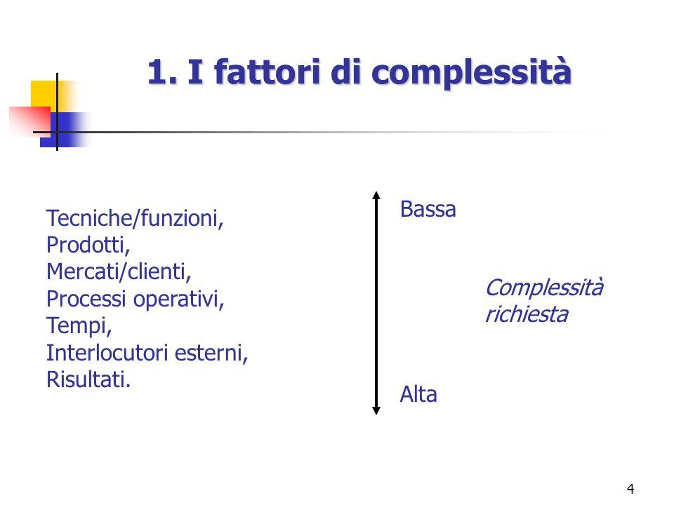 4 1. I fattori di complessità Tecniche/funzioni, Prodotti, Mercati/clienti, Processi operativi, Tempi, Interlocutori esterni, Risultati. Complessità r