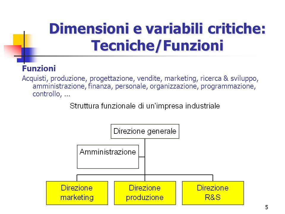 5 Funzioni Acquisti, produzione, progettazione, vendite, marketing, ricerca & sviluppo, amministrazione, finanza, personale, organizzazione, programma