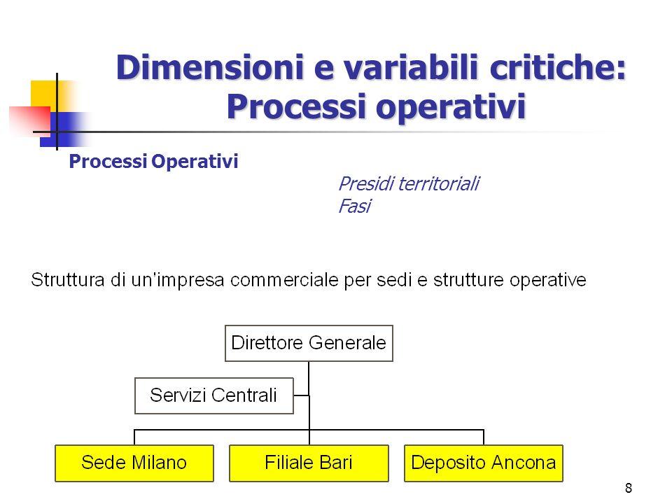8 Dimensioni e variabili critiche: Processi operativi Processi Operativi Presidi territoriali Fasi