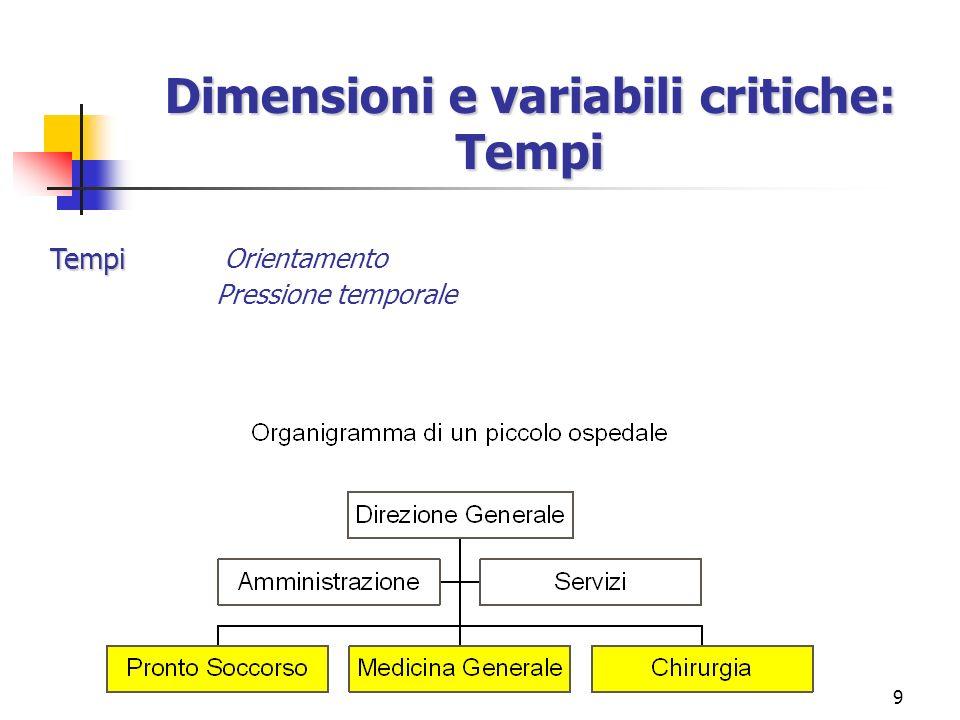 9 Orientamento Pressione temporale Dimensioni e variabili critiche: Tempi Tempi