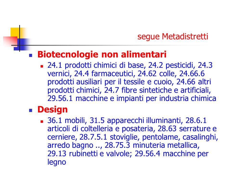 segue Metadistretti Biotecnologie non alimentari 24.1 prodotti chimici di base, 24.2 pesticidi, 24.3 vernici, 24.4 farmaceutici, 24.62 colle, 24.66.6