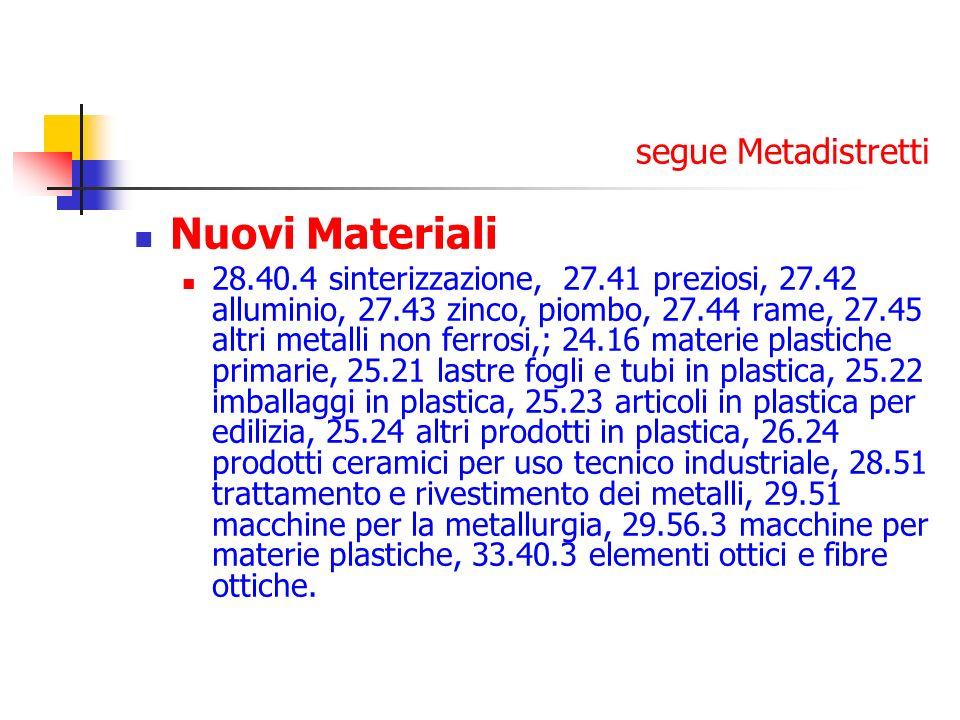 segue Metadistretti Nuovi Materiali 28.40.4 sinterizzazione, 27.41 preziosi, 27.42 alluminio, 27.43 zinco, piombo, 27.44 rame, 27.45 altri metalli non