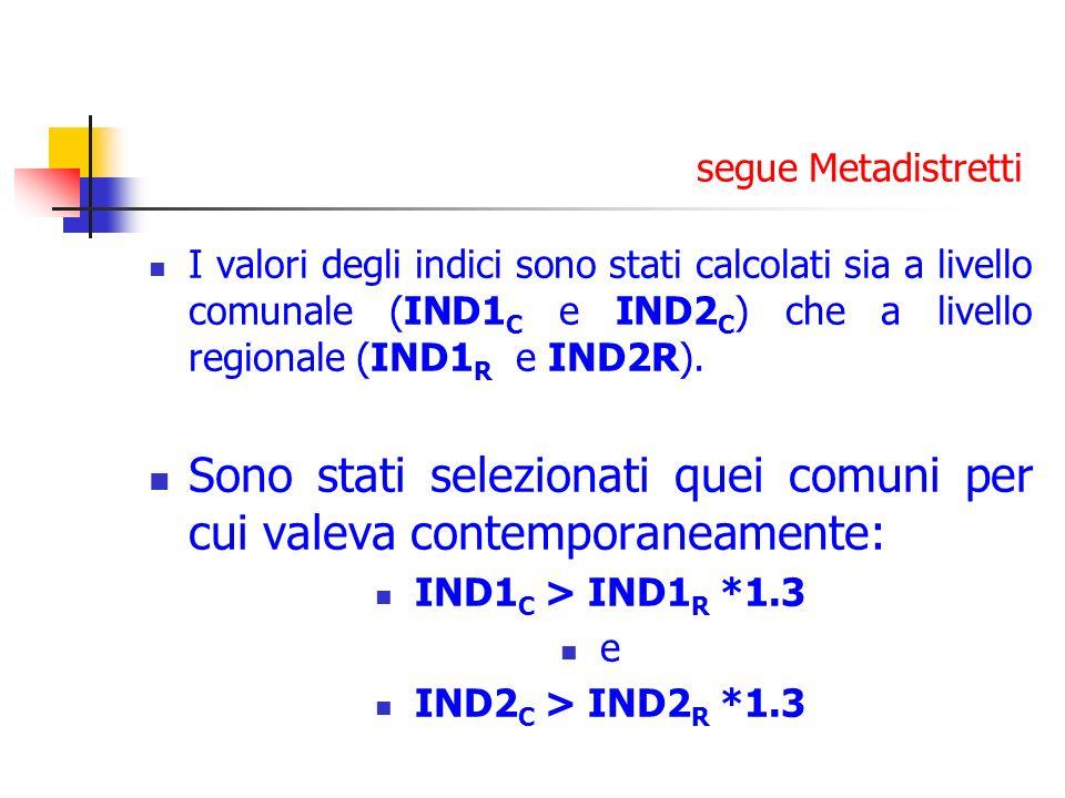 segue Metadistretti I valori degli indici sono stati calcolati sia a livello comunale (IND1 C e IND2 C ) che a livello regionale (IND1 R e IND2R). Son