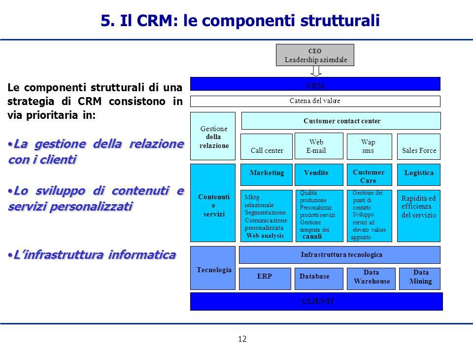 12 5. Il CRM: le componenti strutturali Le componenti strutturali di una strategia di CRM consistono in via prioritaria in: La gestione della relazion