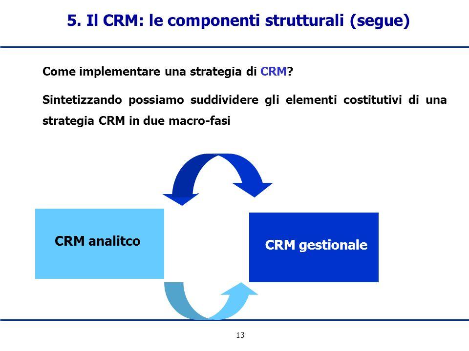 13 Come implementare una strategia di CRM? Sintetizzando possiamo suddividere gli elementi costitutivi di una strategia CRM in due macro-fasi CRM anal