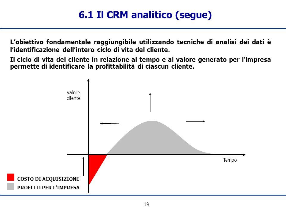 19 6.1 Il CRM analitico (segue) Tempo Valore cliente COSTO DI ACQUISIZIONE PROFITTI PER LIMPRESA Il ciclo di vita del cliente in relazione al tempo e