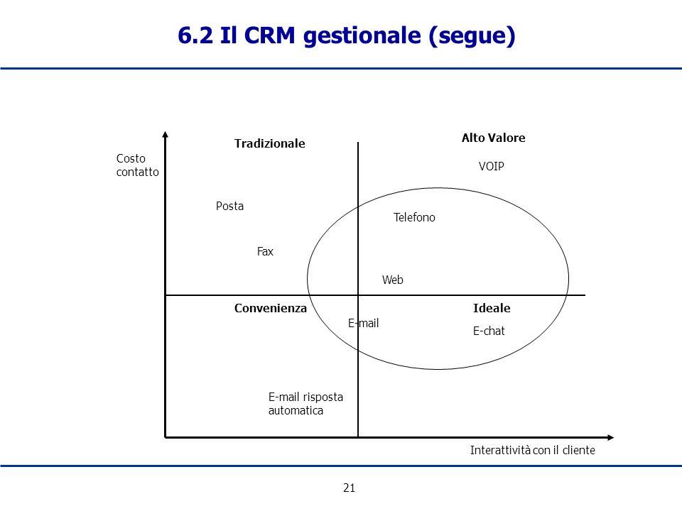 21 6.2 Il CRM gestionale (segue) Posta Fax Telefono Web Ideale E-mail E-mail risposta automatica Interattività con il cliente Costo contatto Tradizion