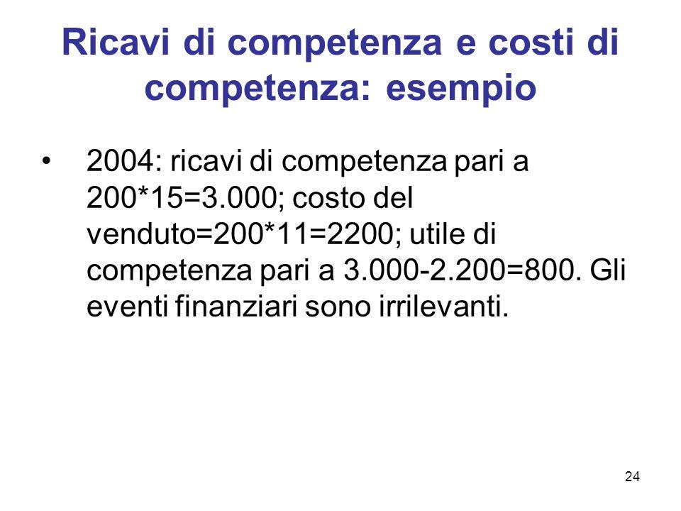 24 Ricavi di competenza e costi di competenza: esempio 2004: ricavi di competenza pari a 200*15=3.000; costo del venduto=200*11=2200; utile di compete