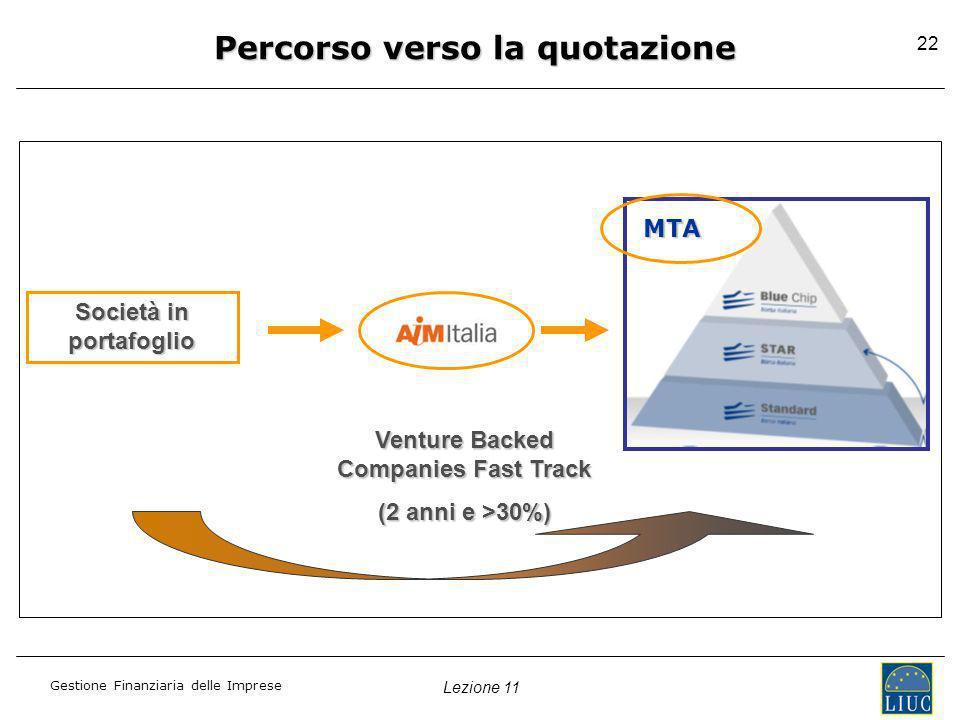 Lezione 11 Gestione Finanziaria delle Imprese 22 Venture Backed Companies Fast Track (2 anni e >30%) Società in portafoglio MTA Percorso verso la quot