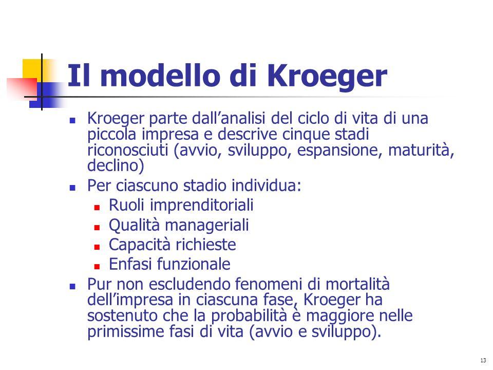 13 Il modello di Kroeger Kroeger parte dallanalisi del ciclo di vita di una piccola impresa e descrive cinque stadi riconosciuti (avvio, sviluppo, espansione, maturità, declino) Per ciascuno stadio individua: Ruoli imprenditoriali Qualità manageriali Capacità richieste Enfasi funzionale Pur non escludendo fenomeni di mortalità dellimpresa in ciascuna fase, Kroeger ha sostenuto che la probabilità è maggiore nelle primissime fasi di vita (avvio e sviluppo).