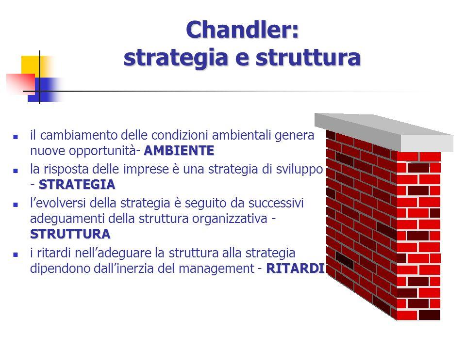 Chandler: strategia e struttura AMBIENTE il cambiamento delle condizioni ambientali genera nuove opportunità- AMBIENTE STRATEGIA la risposta delle imprese è una strategia di sviluppo - STRATEGIA STRUTTURA levolversi della strategia è seguito da successivi adeguamenti della struttura organizzativa - STRUTTURA RITARDI i ritardi nelladeguare la struttura alla strategia dipendono dallinerzia del management - RITARDI