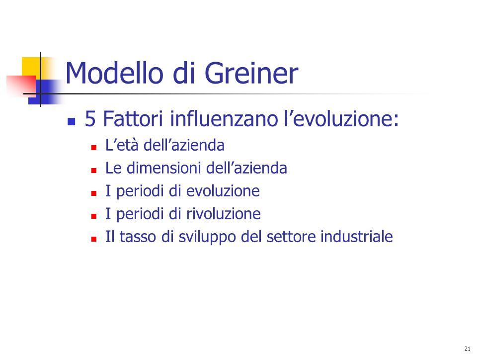 21 Modello di Greiner 5 Fattori influenzano levoluzione: Letà dellazienda Le dimensioni dellazienda I periodi di evoluzione I periodi di rivoluzione Il tasso di sviluppo del settore industriale