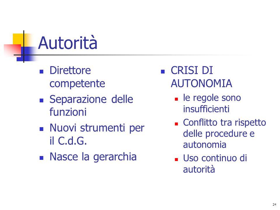 24 Autorità Direttore competente Separazione delle funzioni Nuovi strumenti per il C.d.G.
