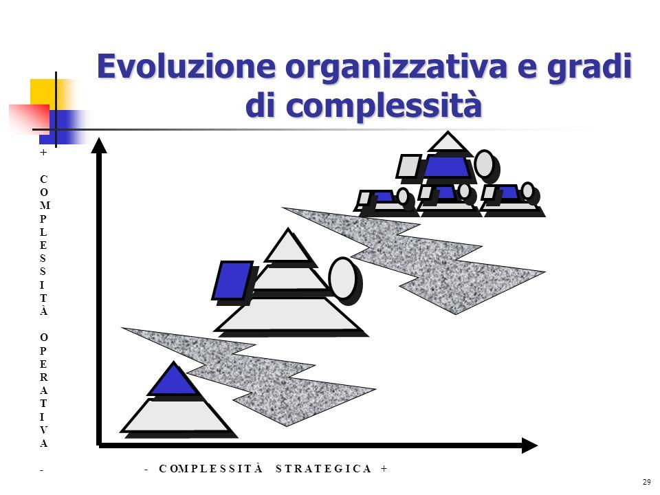 29 Evoluzione organizzativa e gradi di complessità +COMPLESSITÀ OPERATIVA-+COMPLESSITÀ OPERATIVA- - C OM P L E S S I T À S T R A T E G I C A +