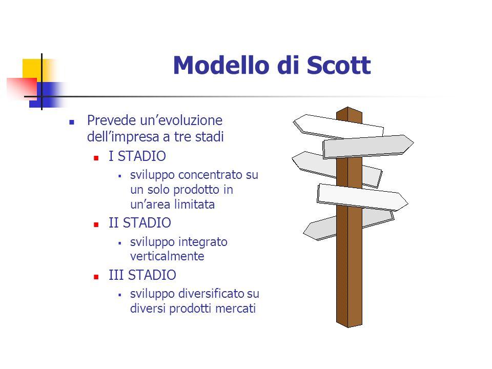 Modello di Scott Prevede unevoluzione dellimpresa a tre stadi I STADIO sviluppo concentrato su un solo prodotto in unarea limitata II STADIO sviluppo integrato verticalmente III STADIO sviluppo diversificato su diversi prodotti mercati