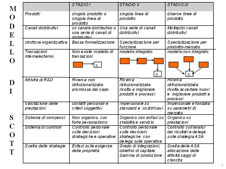 Modello di Scott Prevede unevoluzione dellimpresa a tre stadi I STADIO sviluppo concentrato su un solo prodotto in unarea limitata II STADIO sviluppo