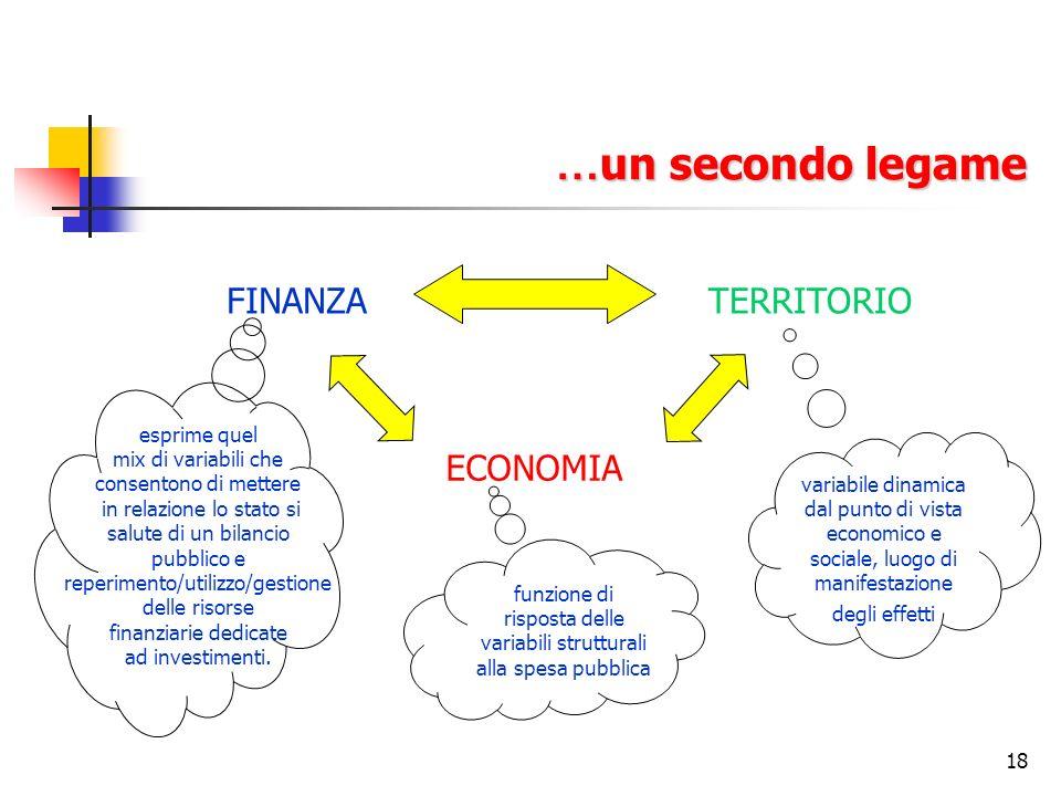 18 … un secondo legame FINANZATERRITORIO ECONOMIA funzione di risposta delle variabili strutturali alla spesa pubblica variabile dinamica dal punto di