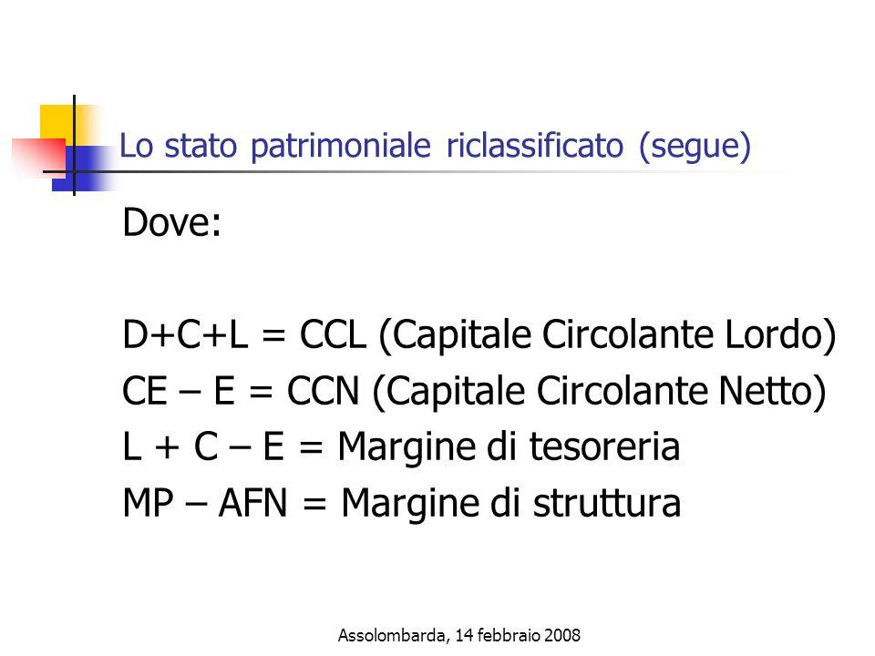 Assolombarda, 14 febbraio 2008 Lo stato patrimoniale riclassificato (segue) Dove: D+C+L = CCL (Capitale Circolante Lordo) CE – E = CCN (Capitale Circolante Netto) L + C – E = Margine di tesoreria MP – AFN = Margine di struttura
