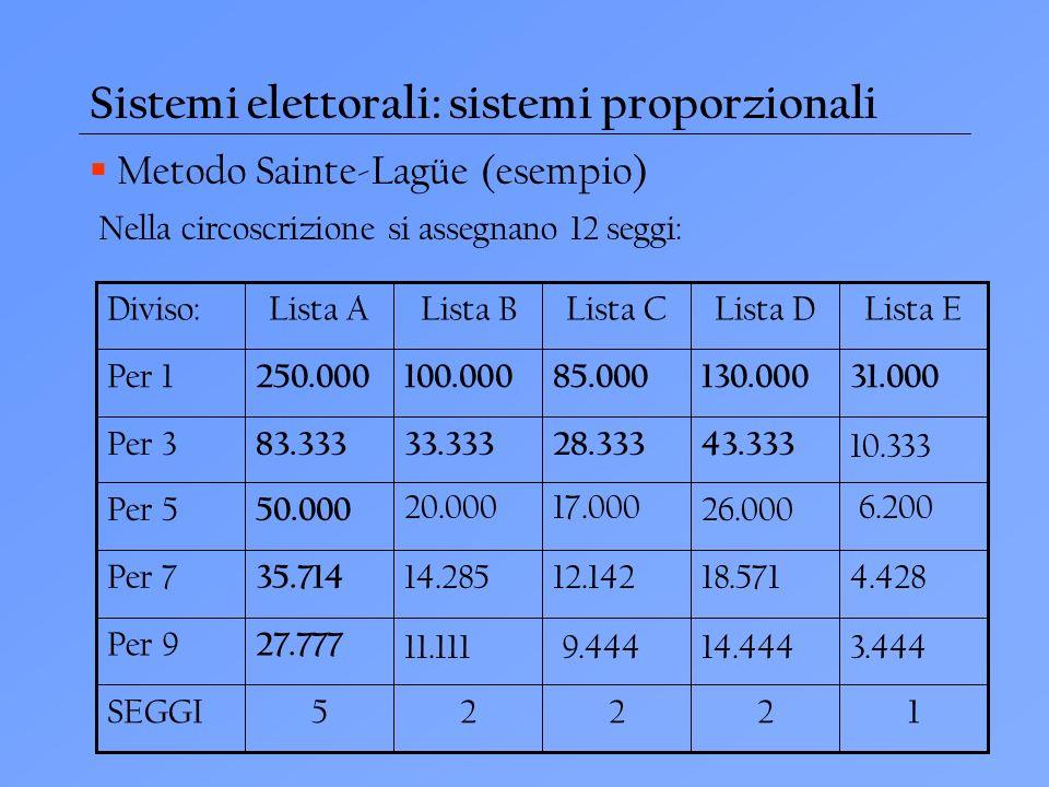 Sistemi elettorali: sistemi proporzionali Metodo Sainte-Lagüe (esempio) 12225SEGGI 27.777 Per 9 35.714 Per 7 26.000 50.000 Per 5 43.33328.33333.33383.333 Per 3 31.000130.00085.000100.000250.000 Per 1 Lista ELista DLista CLista BLista ADiviso: 20.000 14.285 11.111 17.000 12.142 9.444 18.571 14.444 10.333 6.200 4.428 3.444 Nella circoscrizione si assegnano 12 seggi: