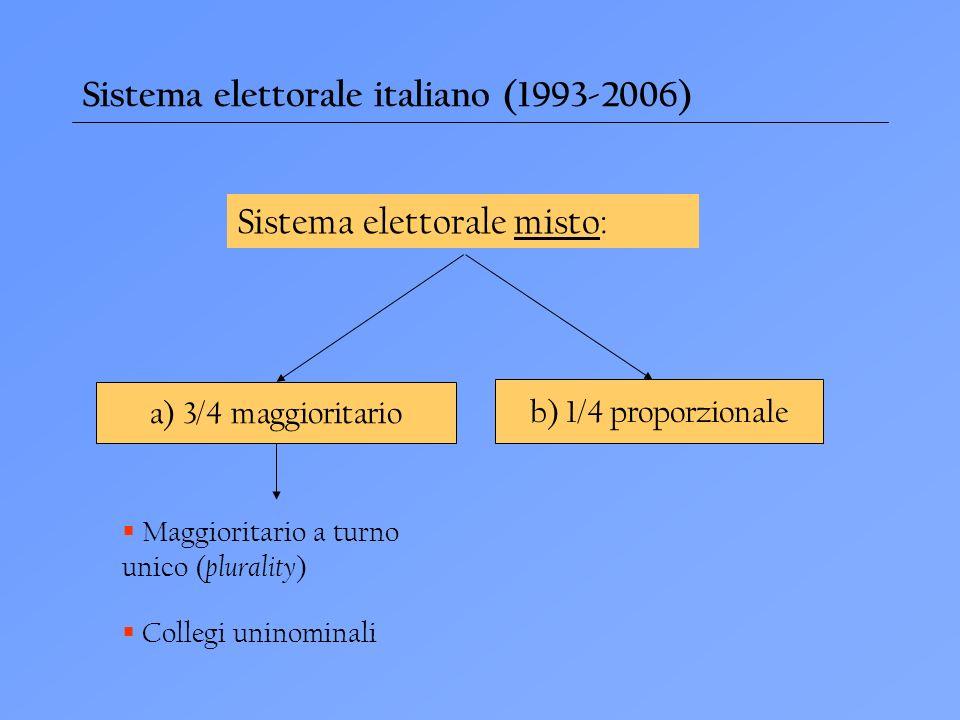 Sistema elettorale italiano (1993-2006) Sistema elettorale misto: a) 3/4 maggioritario b) 1/4 proporzionale Maggioritario a turno unico ( plurality ) Collegi uninominali