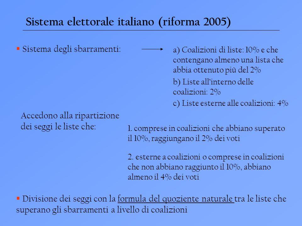 Sistema elettorale italiano (riforma 2005) Sistema degli sbarramenti: a) Coalizioni di liste: 10% e che contengano almeno una lista che abbia ottenuto più del 2% b) Liste allinterno delle coalizioni: 2% c) Liste esterne alle coalizioni: 4% Accedono alla ripartizione dei seggi le liste che: 1.
