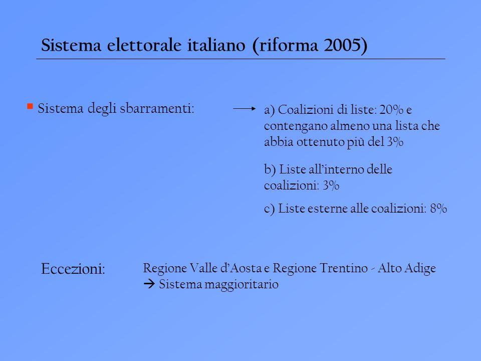 Sistema elettorale italiano (riforma 2005) Sistema degli sbarramenti: a) Coalizioni di liste: 20% e contengano almeno una lista che abbia ottenuto più del 3% b) Liste allinterno delle coalizioni: 3% c) Liste esterne alle coalizioni: 8% Eccezioni: Regione Valle dAosta e Regione Trentino - Alto Adige Sistema maggioritario