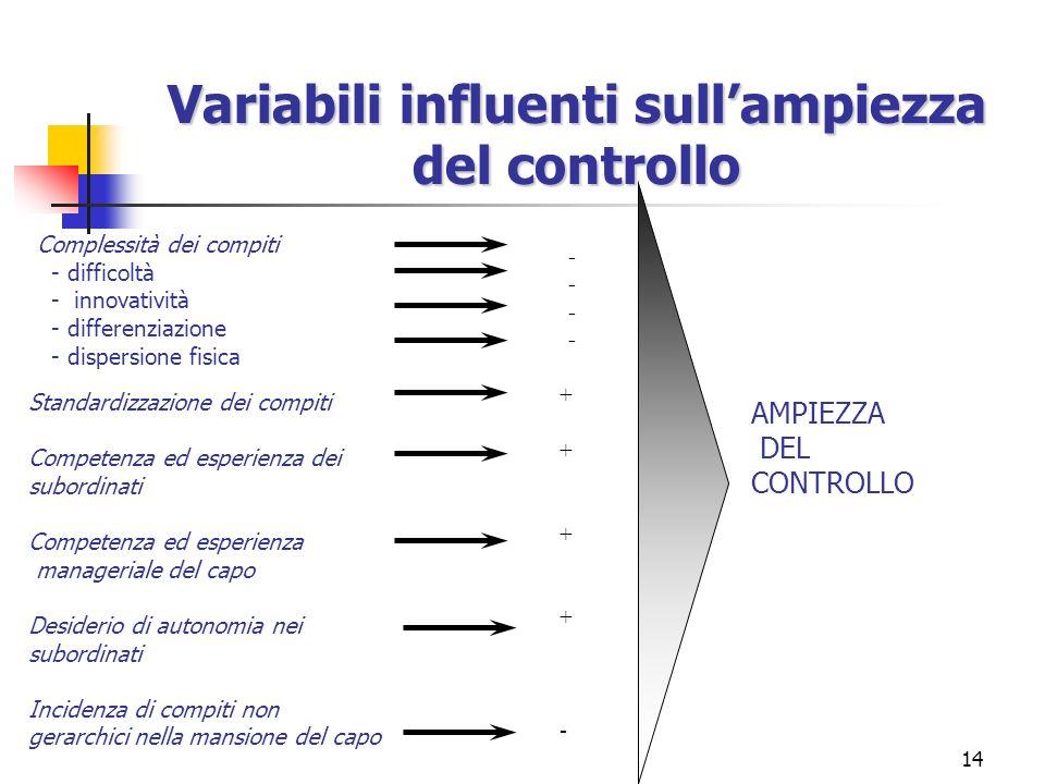 14 Variabili influenti sullampiezza del controllo Complessità dei compiti - difficoltà - innovatività - differenziazione - dispersione fisica AMPIEZZA DEL CONTROLLO Standardizzazione dei compiti Competenza ed esperienza dei subordinati Competenza ed esperienza manageriale del capo Desiderio di autonomia nei subordinati Incidenza di compiti non gerarchici nella mansione del capo -------- ++++-++++-