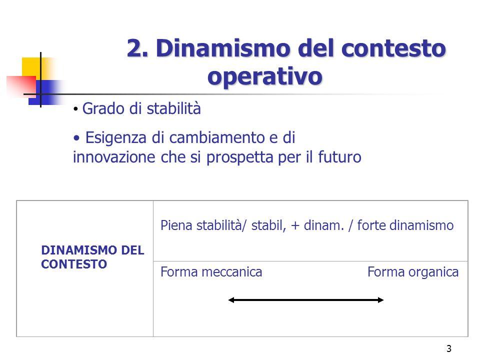 3 Grado di stabilità Esigenza di cambiamento e di innovazione che si prospetta per il futuro DINAMISMO DEL CONTESTO Piena stabilità/ stabil, + dinam.
