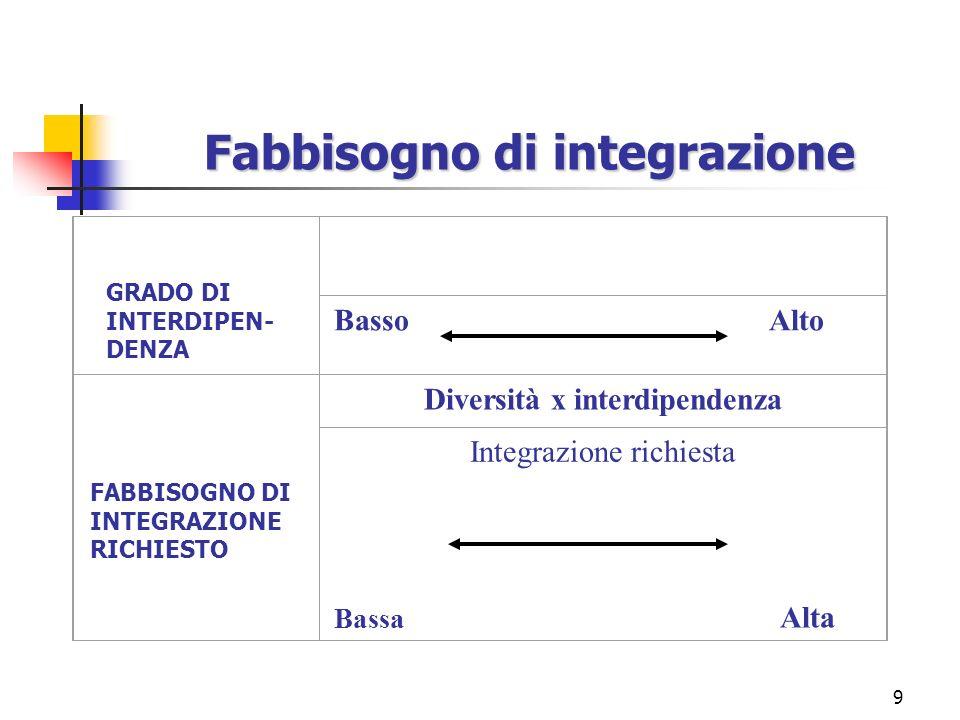 9 Fabbisogno di integrazione GRADO DI INTERDIPEN- DENZA FABBISOGNO DI INTEGRAZIONE RICHIESTO Basso Alto Diversità x interdipendenza Integrazione richiesta Bassa Alta