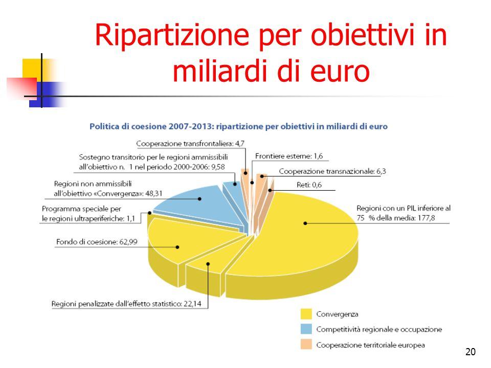 20 Ripartizione per obiettivi in miliardi di euro