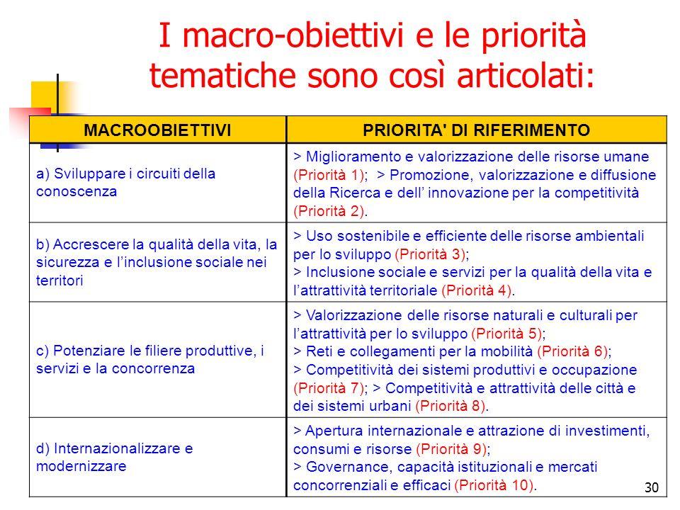 30 I macro-obiettivi e le priorità tematiche sono così articolati: MACROOBIETTIVIPRIORITA DI RIFERIMENTO a) Sviluppare i circuiti della conoscenza > Miglioramento e valorizzazione delle risorse umane (Priorità 1); > Promozione, valorizzazione e diffusione della Ricerca e dell innovazione per la competitività (Priorità 2).