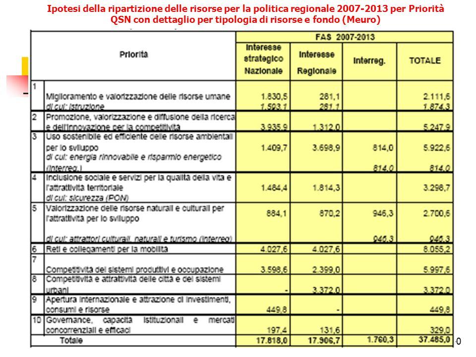 40 Ipotesi della ripartizione delle risorse per la politica regionale 2007-2013 per Priorità QSN con dettaglio per tipologia di risorse e fondo (Meuro)