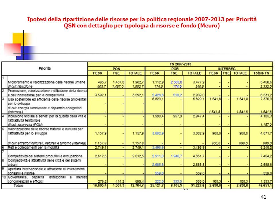 41 Ipotesi della ripartizione delle risorse per la politica regionale 2007-2013 per Priorità QSN con dettaglio per tipologia di risorse e fondo (Meuro)