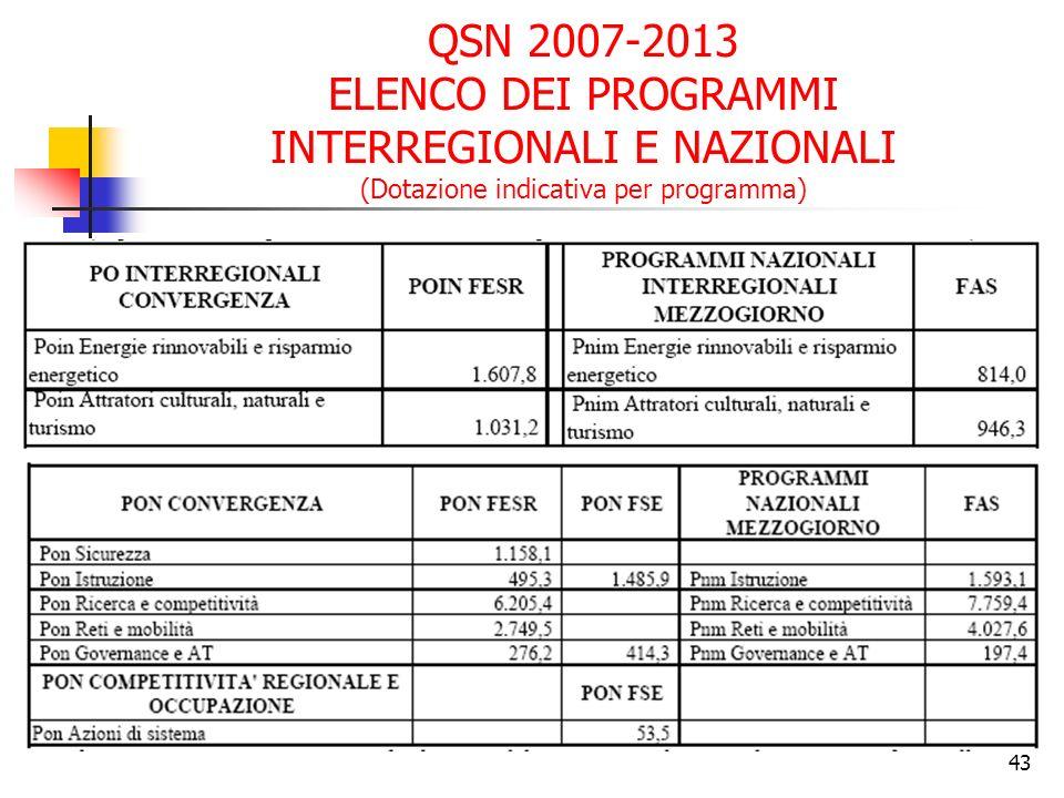 43 QSN 2007-2013 ELENCO DEI PROGRAMMI INTERREGIONALI E NAZIONALI (Dotazione indicativa per programma)