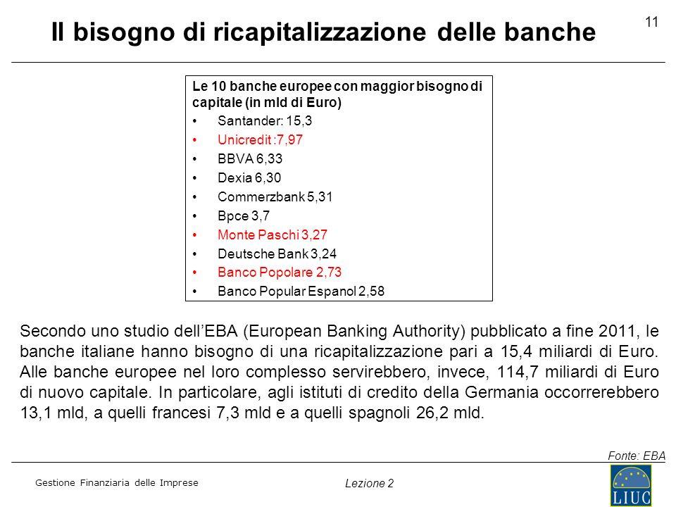Gestione Finanziaria delle Imprese Lezione 2 Il bisogno di ricapitalizzazione delle banche Secondo uno studio dellEBA (European Banking Authority) pub