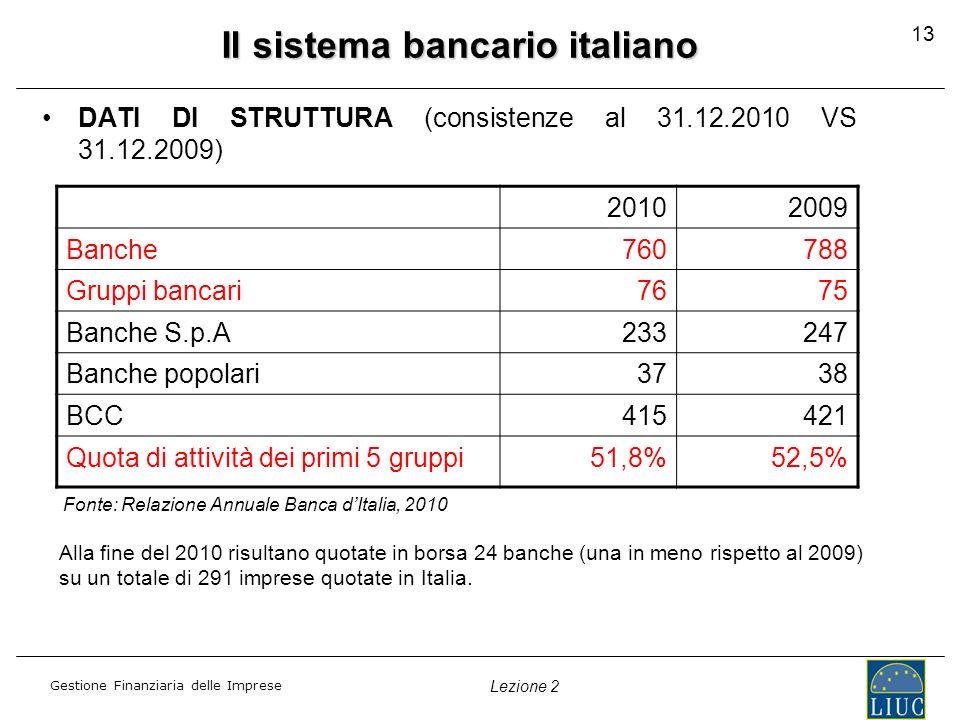 Gestione Finanziaria delle Imprese Lezione 2 Il sistema bancario italiano DATI DI STRUTTURA (consistenze al 31.12.2010 VS 31.12.2009) 20102009 Banche7