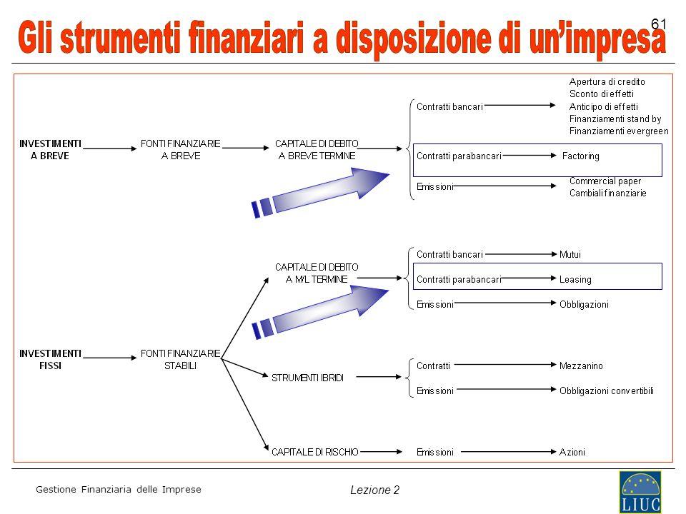 Gestione Finanziaria delle Imprese Lezione 2 61