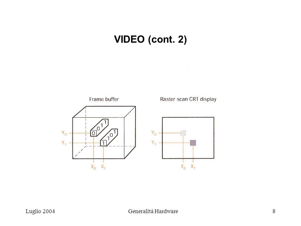 Luglio 2004Generalità Hardware8 VIDEO (cont. 2)