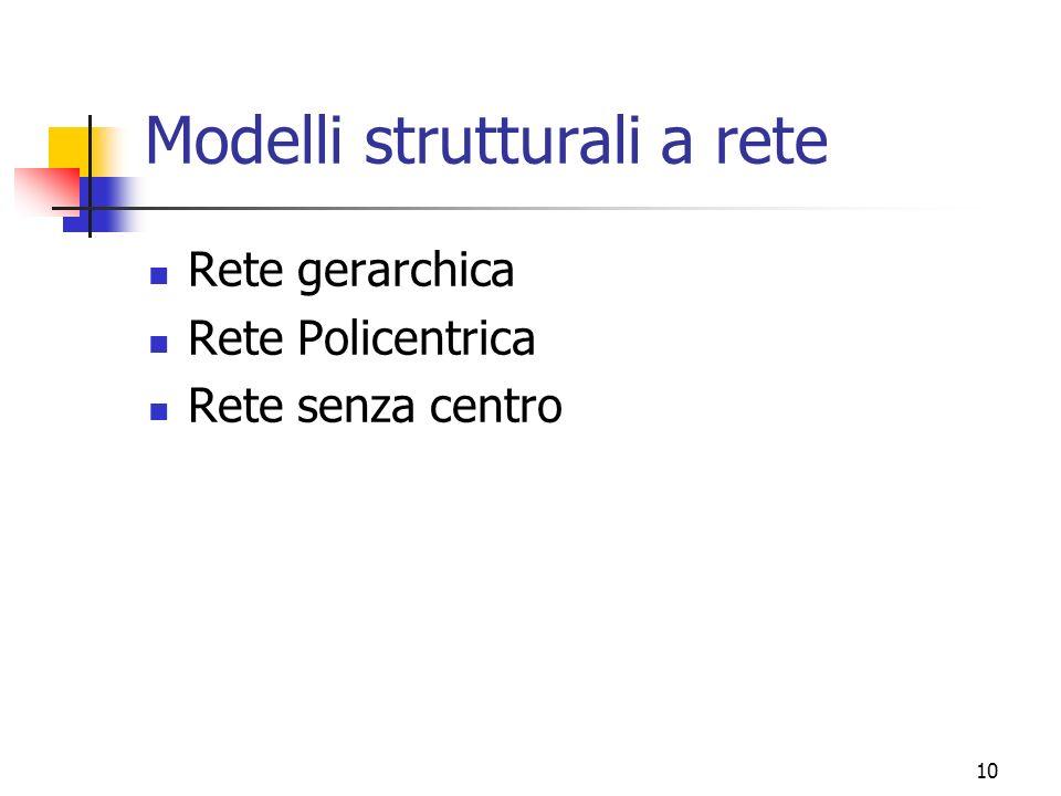 10 Modelli strutturali a rete Rete gerarchica Rete Policentrica Rete senza centro